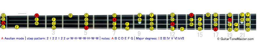 F# Gb lydian bass modes