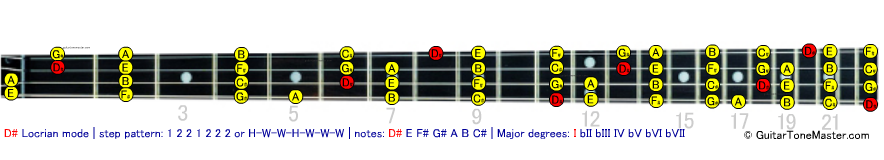 D# Eb locrian bass modes