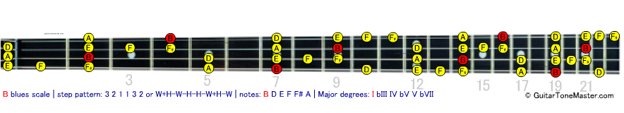 B blues bass scale