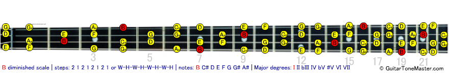 B diminished scale