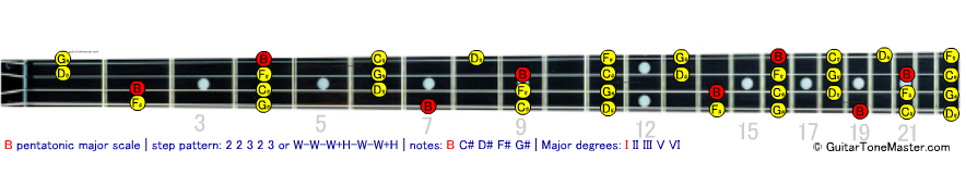 B pentatonic major bass scale