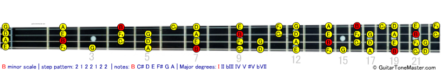 B minor bass scale