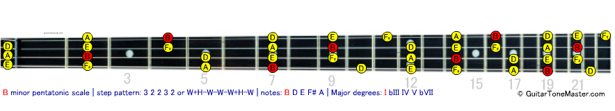 B pentatonic minor bass scale