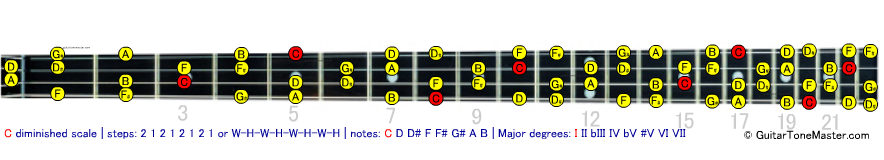 C diminished bass scale
