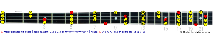 C pentatonic major bass scale