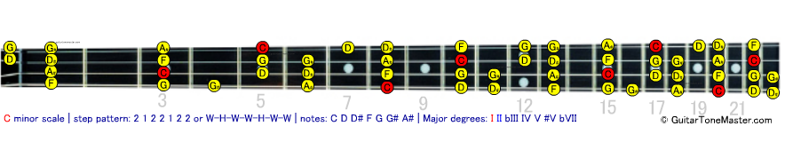 C minor bass scale