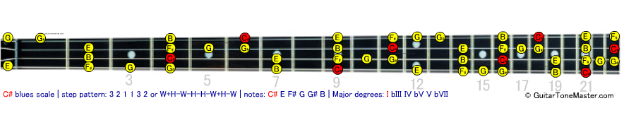C# Db blues bass scale
