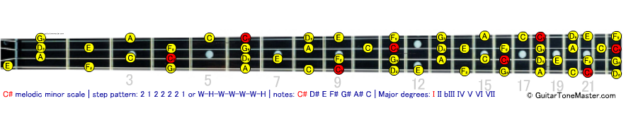 C# Db melodic minor bass scale