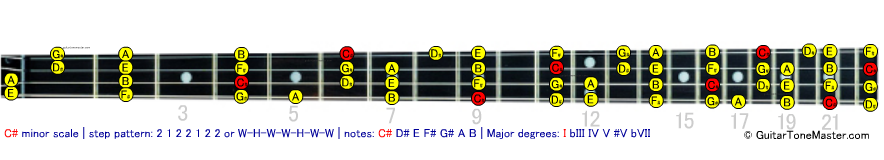 C# Db minor bass scale