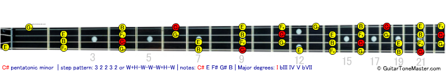 C# Db pentatonic minor bass scale