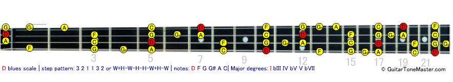 D blues bass scale