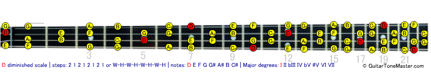 D diminished scale