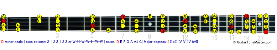 D minor bass scale