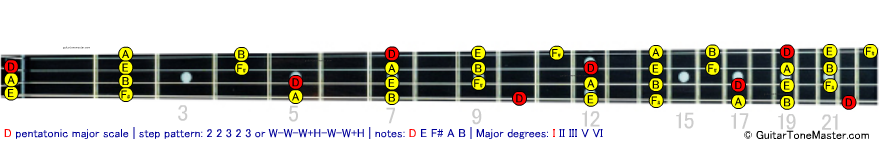 D pentatonic major bass scale