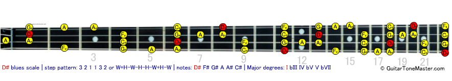 D# Eb blues scale