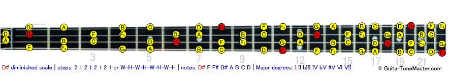 D# Eb diminished scale