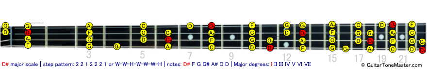 D# Eb major scale