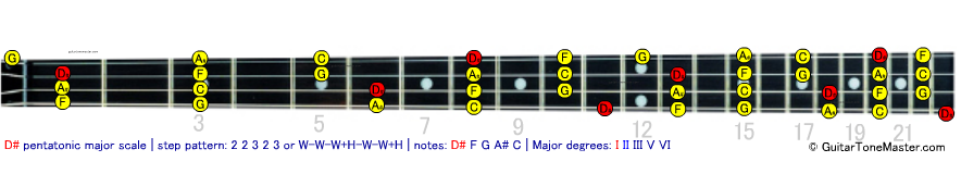 D# Eb pentatonic major scale