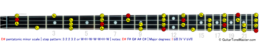 D# Eb pentatonic minor scale