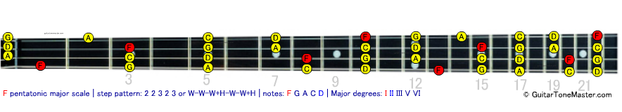 F pentatonic major scale
