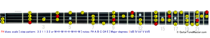 F# Gb blues scale