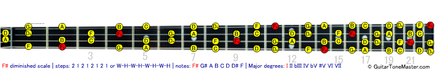 F# Gb diminished scale