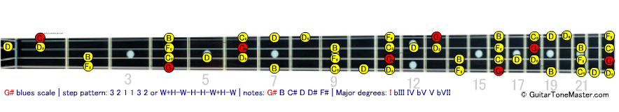 G# Ab blues scale