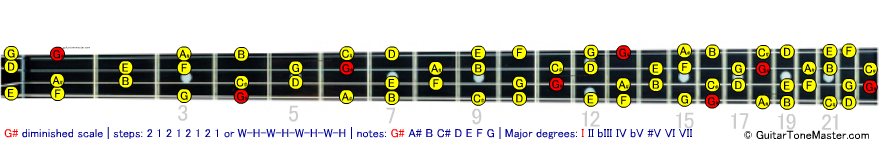 G# Ab diminished scale