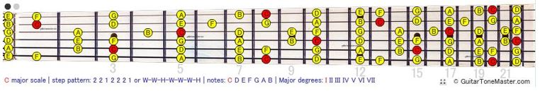 How to read scales