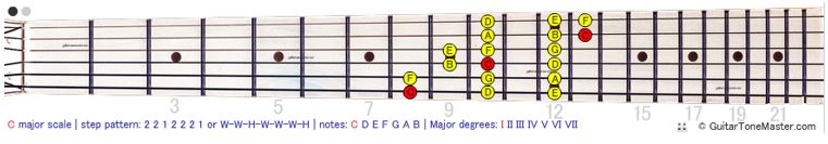 3 notes per string
