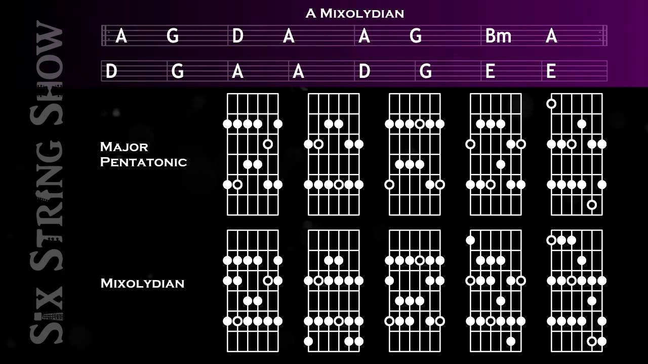A Mixolydian* Guitar Backing Track