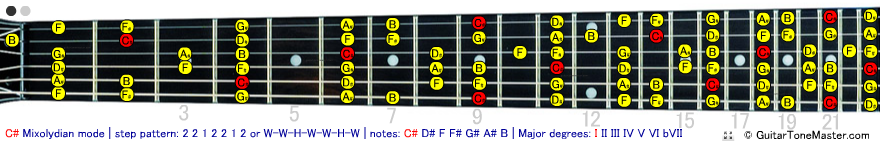 C# Db Mixolydian Mode