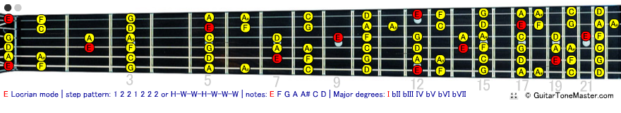E Locrian Mode