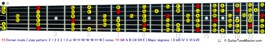 F# Gb Dorian Mode
