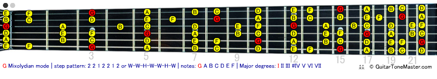 G Mixolydian Mode