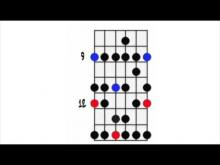Embedded thumbnail for C# Minor Backing Track